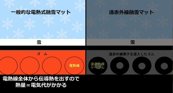 融雪マット比較1