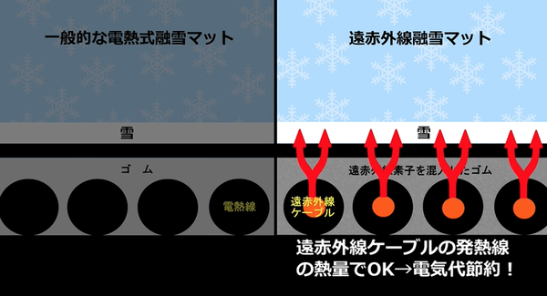 融雪マット比較2